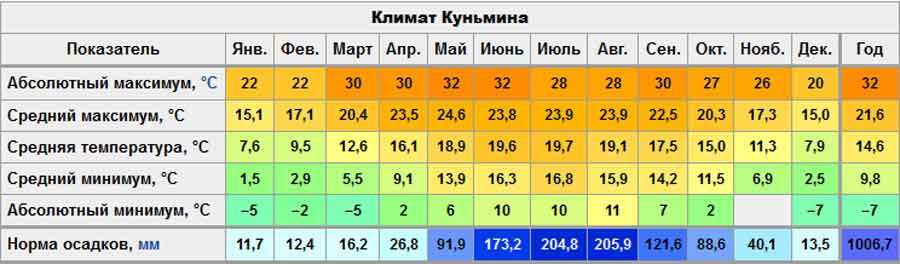 Климат Куньмина
