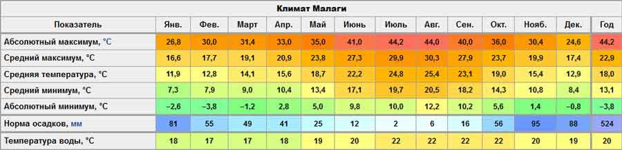 Климат в Малаге