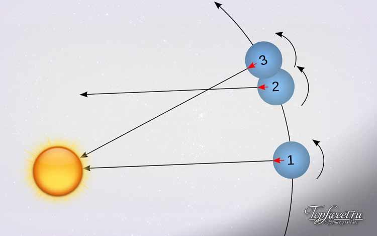 Солнечные сутки. Интересные факты о Земле